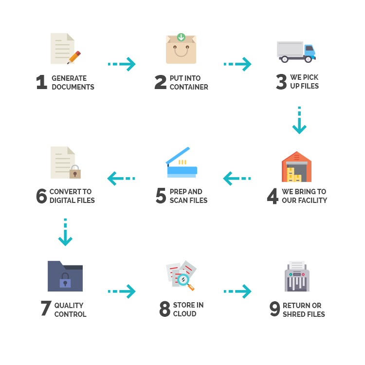 Document Scanning Process
